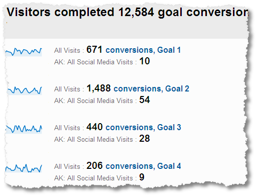 social_media_conversion_rates-all_sources