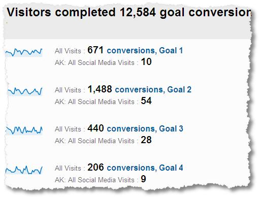 social_media_conversion_rates-all_sources