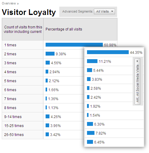visitor loyalty analysis social media traffic