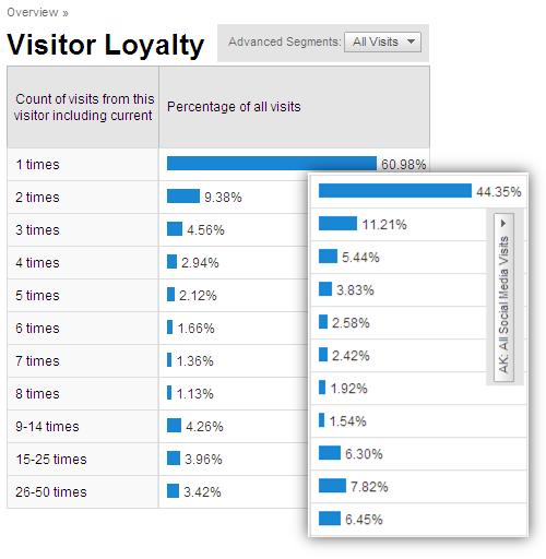 visitor_loyalty_analysis_social_media_traffic