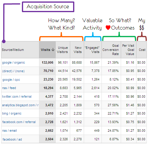 visitor-acquisition-traffic-sources-engagement-report