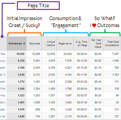3 Awesome, Downloadable, Custom Web Analytics Reports
