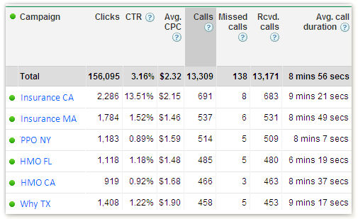 call tracking metrics mobile ads