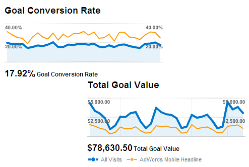 conversion rates revenue mobile ads google analytics