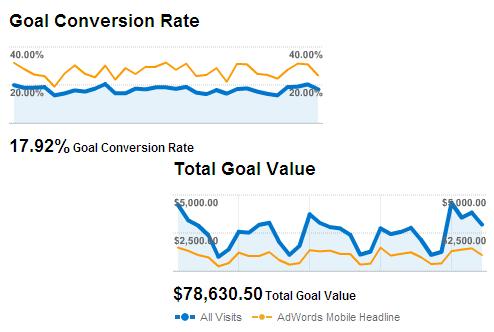 conversion_rates_revenue_mobile_ads_google_analytics