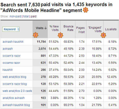 google analytics mobile campaigns report