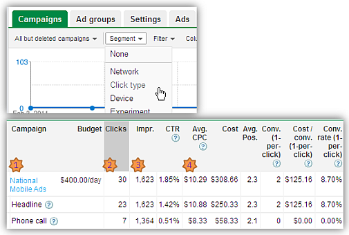 mobile ad campaigns adwords report