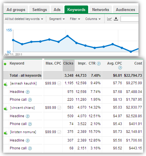 mobile ads keyword phone call report