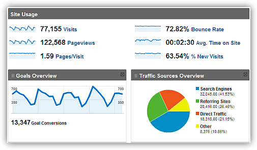 google analytics report