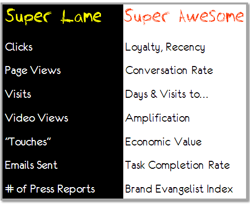 examples of super lame super awesome web metrics