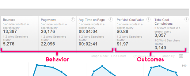 behavior outcomes web metrics