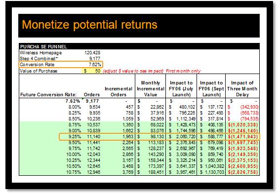 Monetize Impact of Web Analytics Conversion Rate Improvements