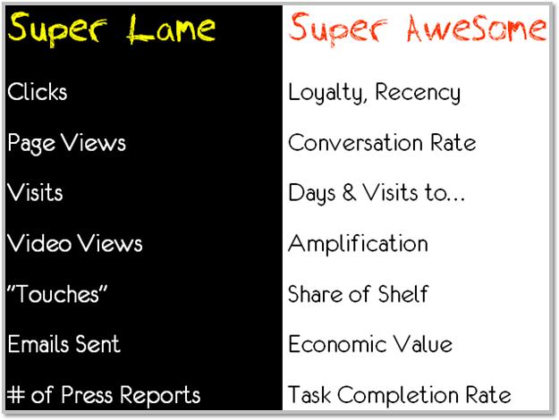 Best Digital Marketing Web Metrics