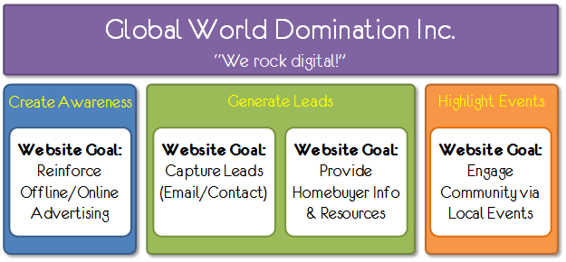 Step Two: Digital Marketing Measurement Model