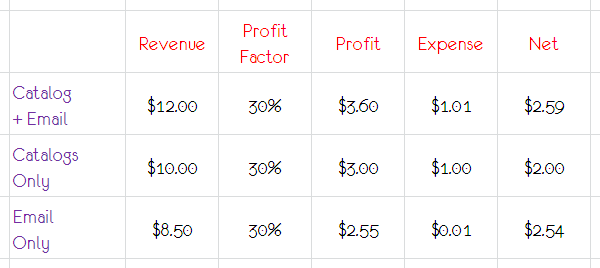 marketing profitability analysis email only