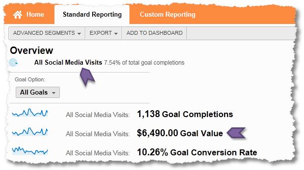 economic value social media metric