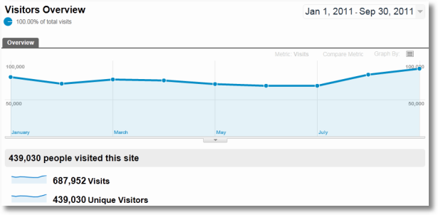 Google Analytics Monthly Analysis