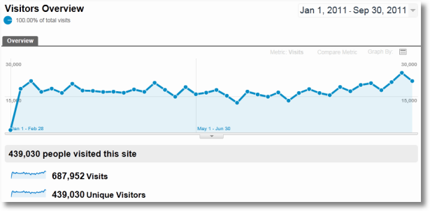 Google Analytics Weekly Analysis