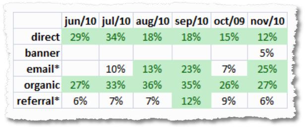 online marketing conversion rates