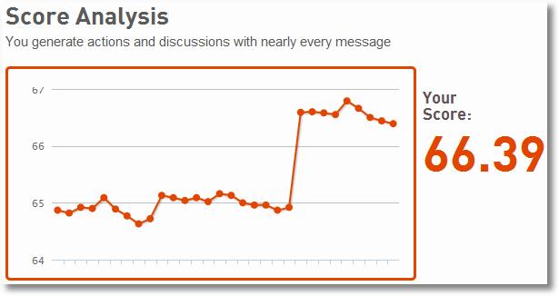 sub optimal graphs