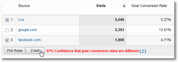 computing statistical significance google analytics 2