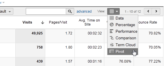 Google Analytics Pivot Table Option