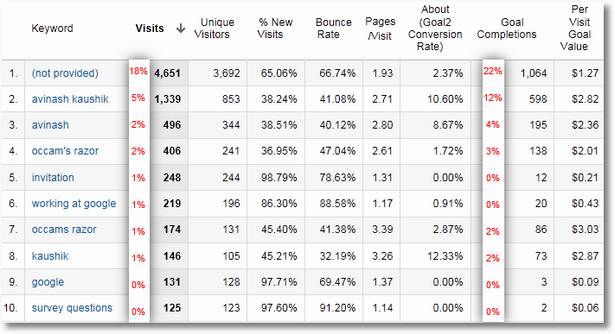 keyword performance data 31