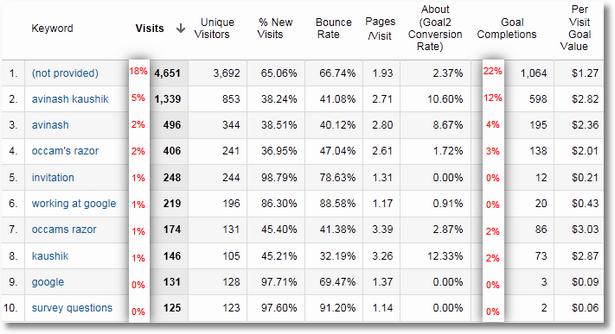 keyword performance data