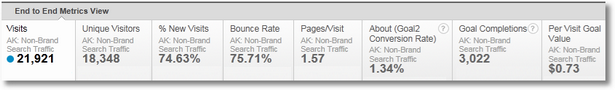 non brand keyword performance1