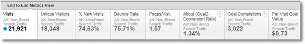 non-brand keyword performance
