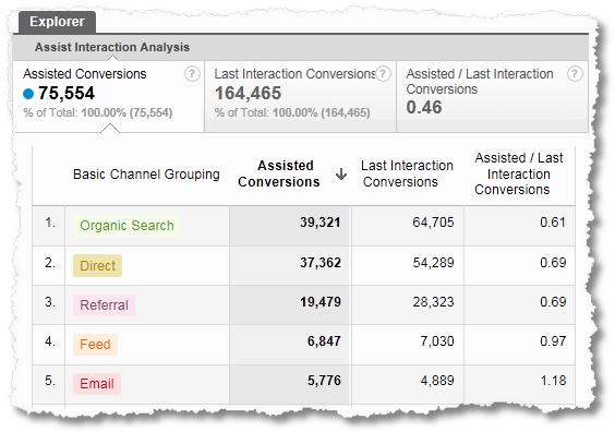 assist interaction analysis