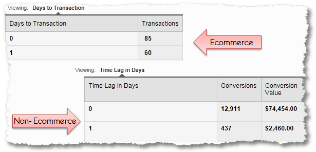 days to conversion time lag 1