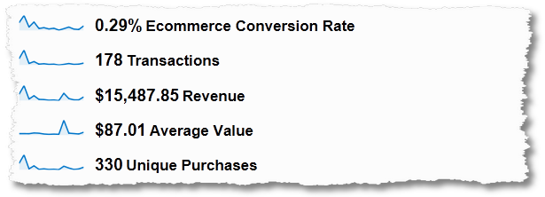 customer conversion metrics