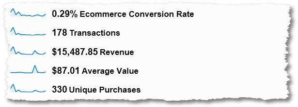 macro ecommerce conversion rate