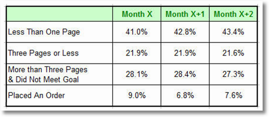 best web metrics kpis for a small medium or large sized