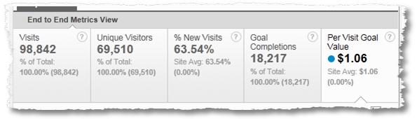 per visit goal value