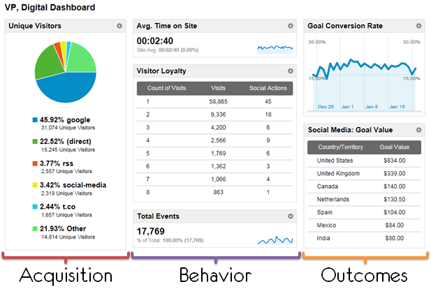 customized digital analytics dashboard