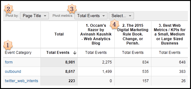 event tracking pivot table
