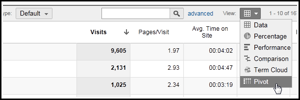 pivot tables google analytics