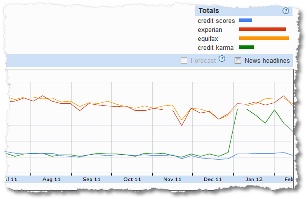 credit karma keyword share of search analysis