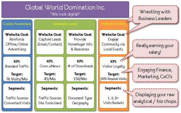 digital marketing measurement model roles
