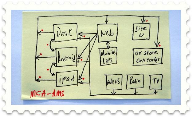 Multi-Channel Attribution Across Multiple Screens
