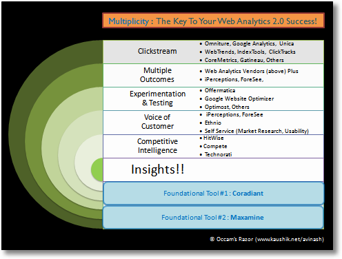 multiplicity-web analytics