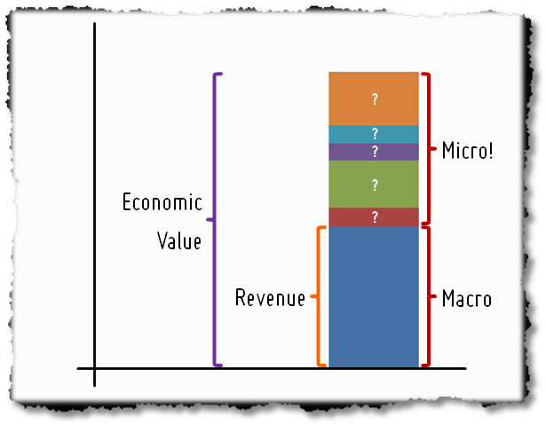 Macro, Micro Conversions and Economic Value