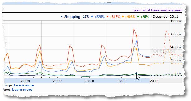amazon walmart target timing the market dec11