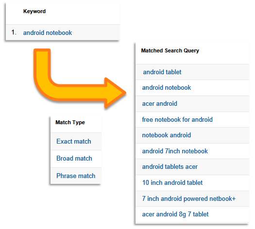 adwords keyword matched query type