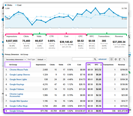 paid search analytics end to end custom report sm