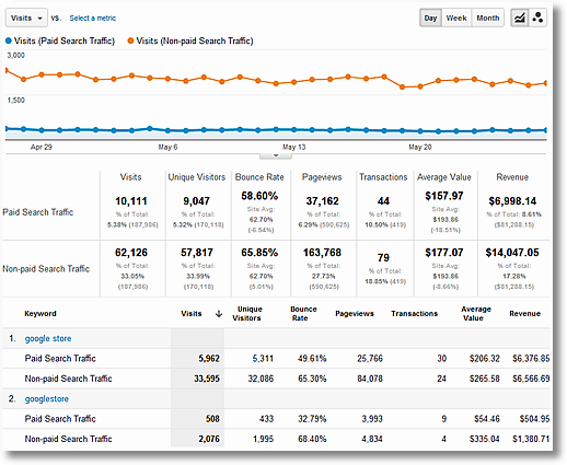 paid vs organic search performance report sm