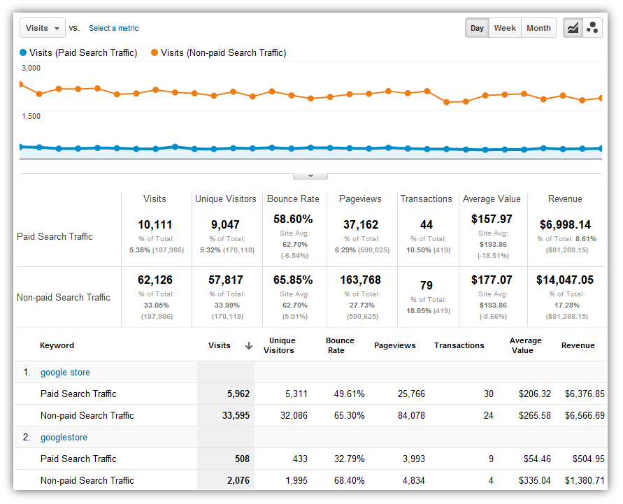 Google Analytics Custom Reports: Paid Search Campaigns Analysis ...