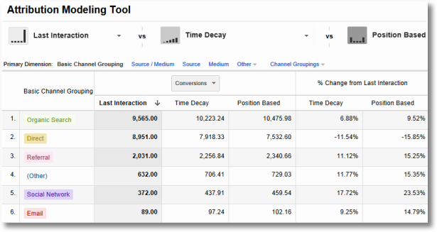 attribution modeling tool google analytics